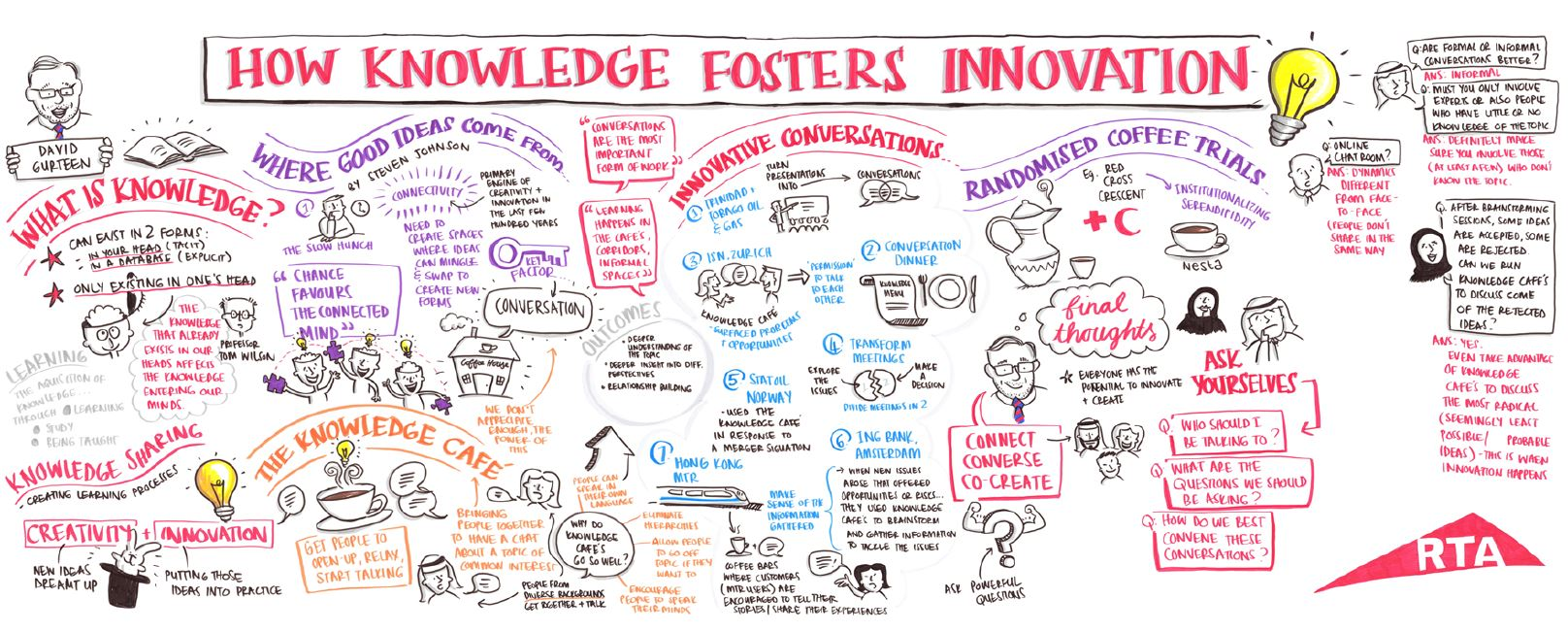 RTA How Knowledge Fosters Innovation